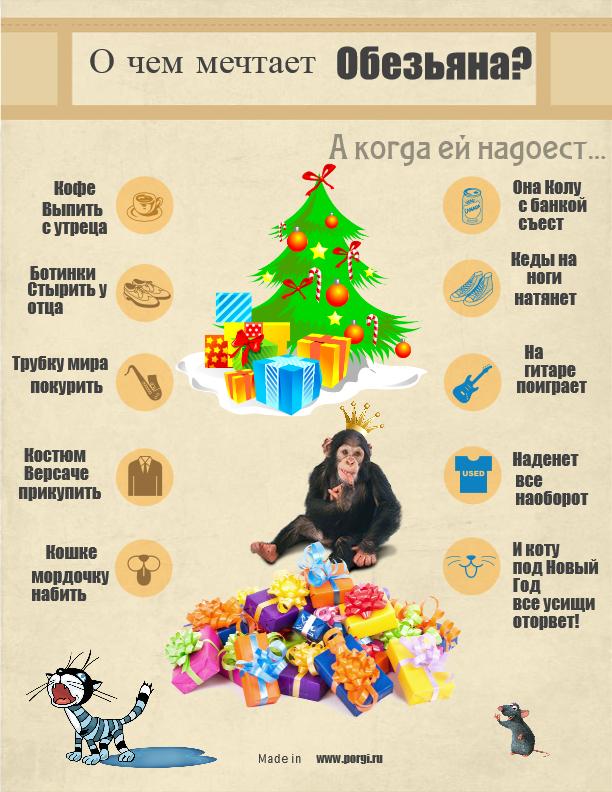 Плакат на Новый Год Обезьяны
